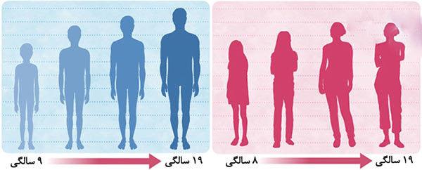 همه تغییرات بدن در سن بلوغ دختران و پسران