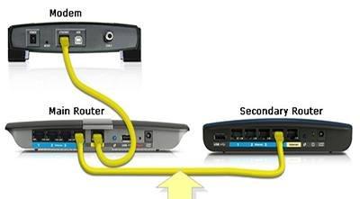 اتصال دو مودم به کامپیوتر به طور همزمان