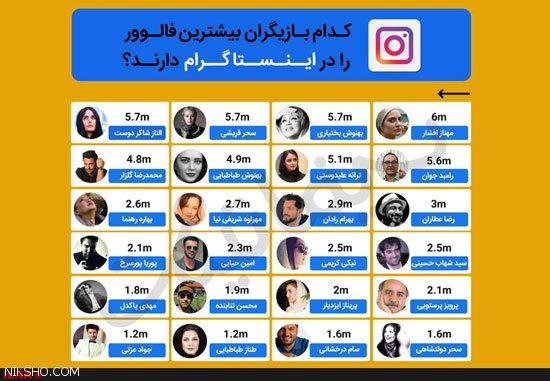 کدام بازیگران ایرانی بیشترین فالور را دارند؟