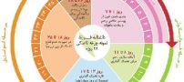 قطعی ترین روش ها برای تشخیص روز تخمک گذاری
