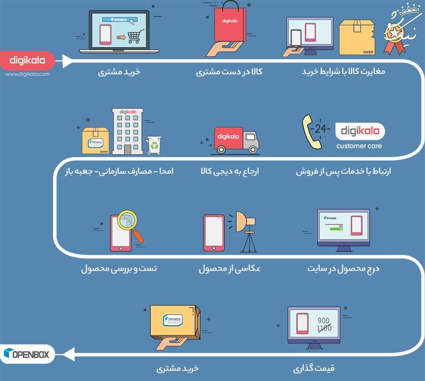 10 فروشگاه اینترنتی برتر ایران در سال 98