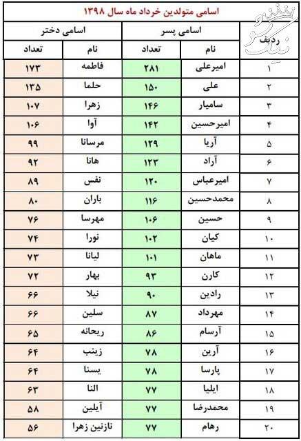 پرطرفدارترین اسم های تهرانی دخترانه و پسرانه 98