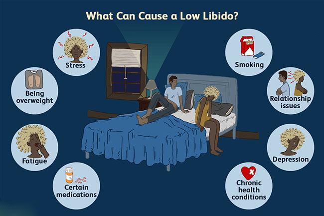 لیبیدو چیست؟   لیبیدو تعیین کننده سرنوشت