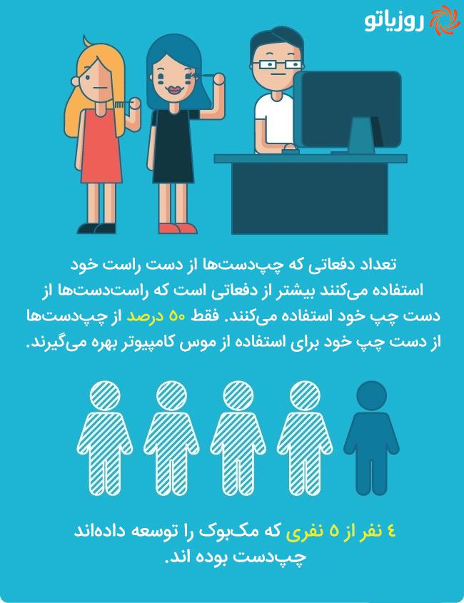 آمار جالب درباره افراد چپ دست در سراسر جهان