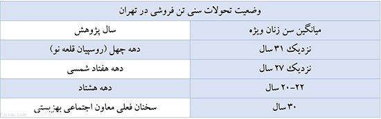 روسپی گری در تهران از گذشته تاکنون دختران خیابانی