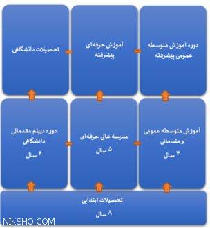 موفقیت دانش آموزان مهاجر افغان و ایرانی در کشور هلند