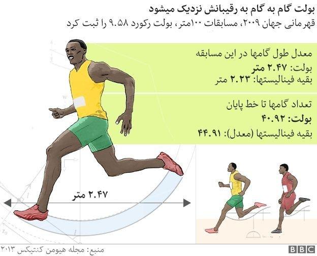 یوسین بولت سریع ترین دونده تمام دوران ها
