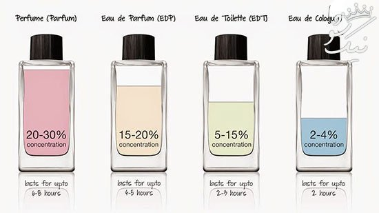 با این روش ها بوی عطرتان همه جا را پر می کند