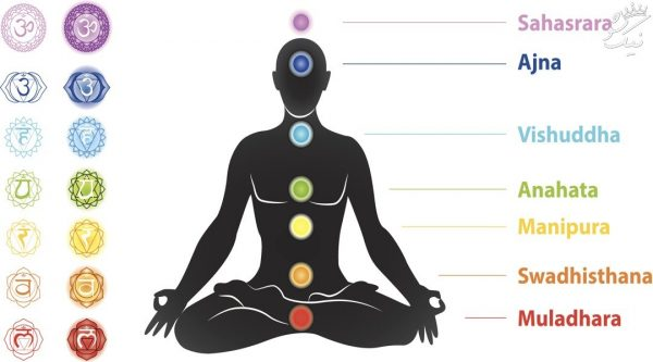 هفت مرکز مهم انرژی بدن!