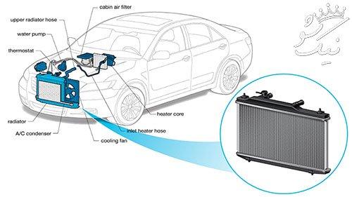 هواگیری رادیاتور ماشین | پیچ هواگیری و آموزش کامل