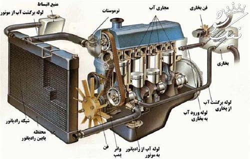 کم شدن آب رادیاتور پراید | سمند | 405 | 206